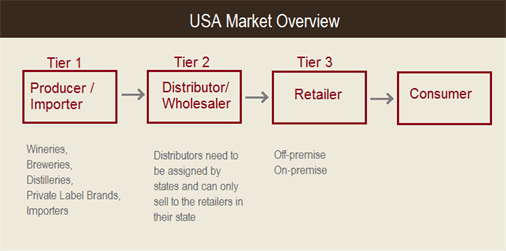 Three Tier System USA Drinks Market