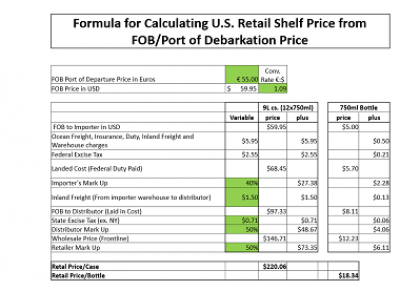 Photo for: U.S. Pricing Model for Wine Brands